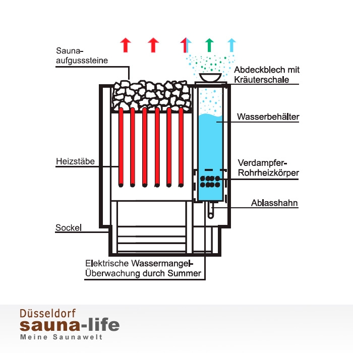 bio kombiofen bio mat w sauna life sauna saunaofen saunatechnik saunabau saunazubeh r. Black Bedroom Furniture Sets. Home Design Ideas